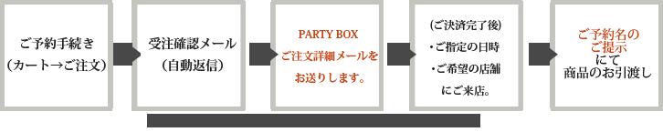 ご予約~お受け取りまでの流れ(オンラインショップ) 図表